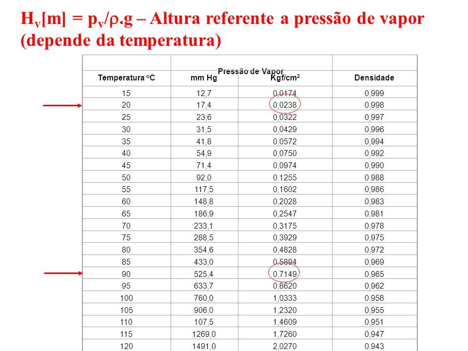 Hv[m] = pv/.g – Altura referente a pressão de vapor (depende da temperatura)